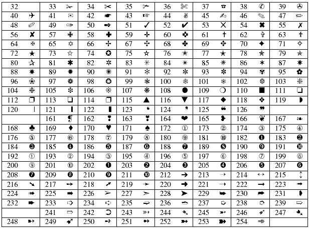 Latex-listes-pifont