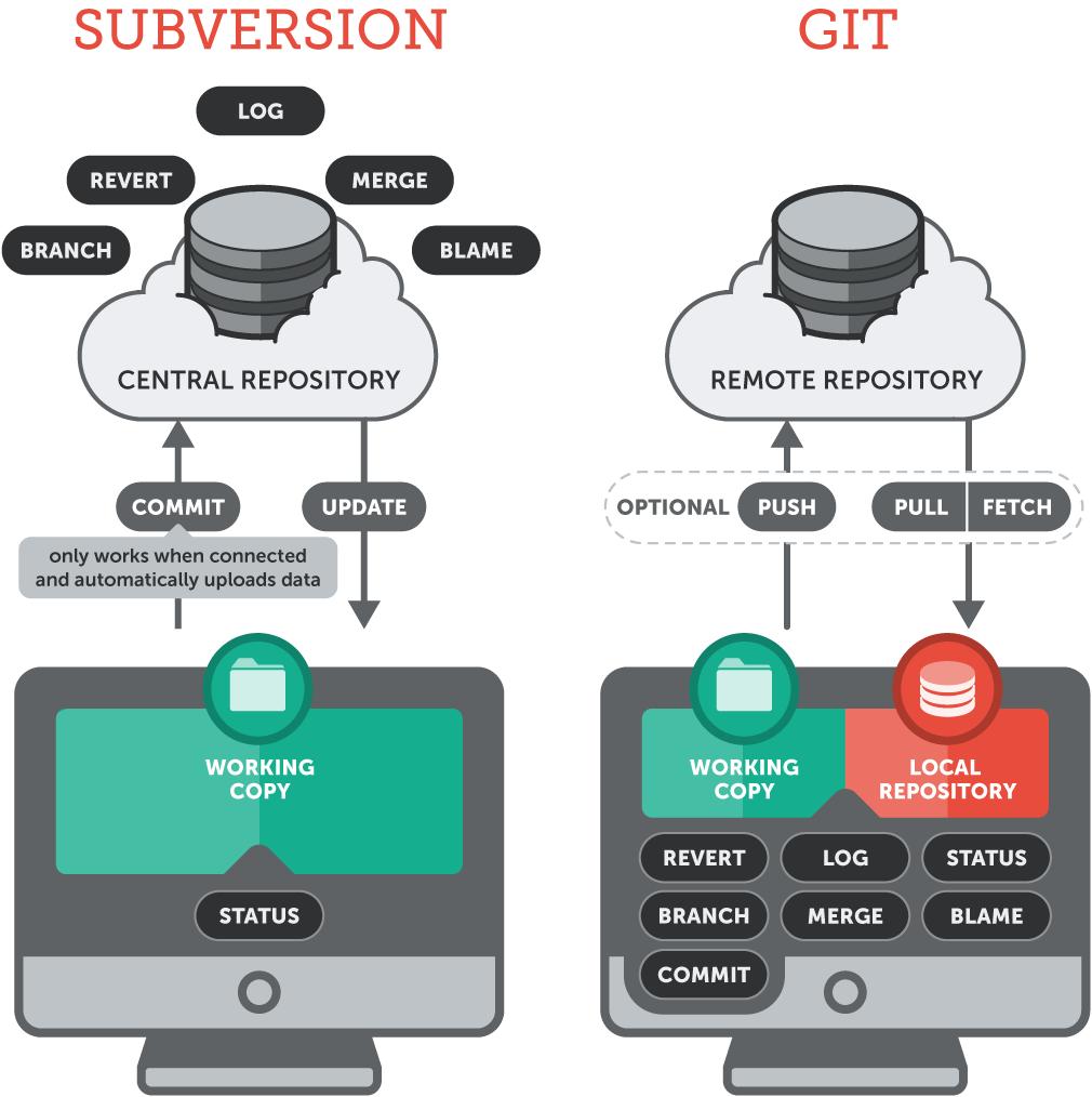 VCS centralisé vs VCS décentralisé. Image provient de cet excellent article.