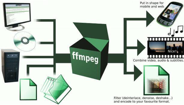 linux-videotogif-ffmpeg
